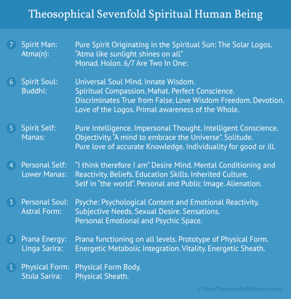 Sevenfold Spiritual Human Being