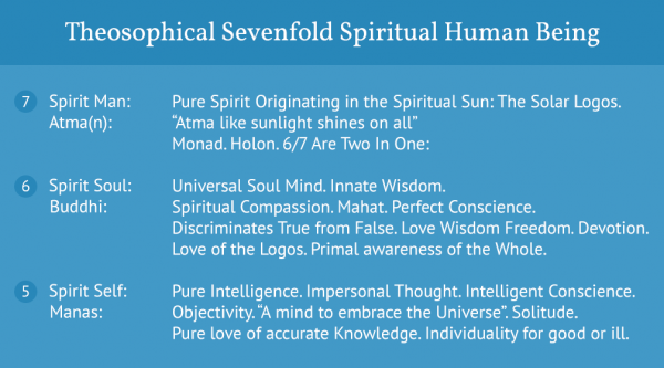 Sevenfold Spiritual Human Being123